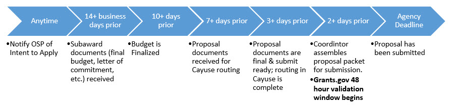 3-Day Proposal Deadline